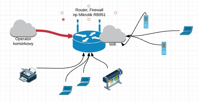Mikrotik modem GSM i sieć lokalna
