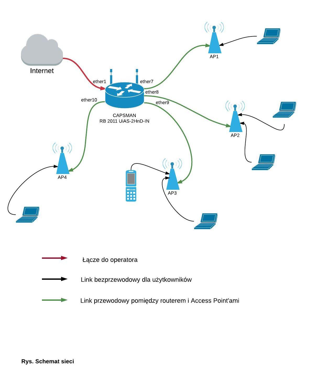 Zarządzanie wieloma punktami dostępowymi (AP) za pomocą kontrolera CAPSMAN